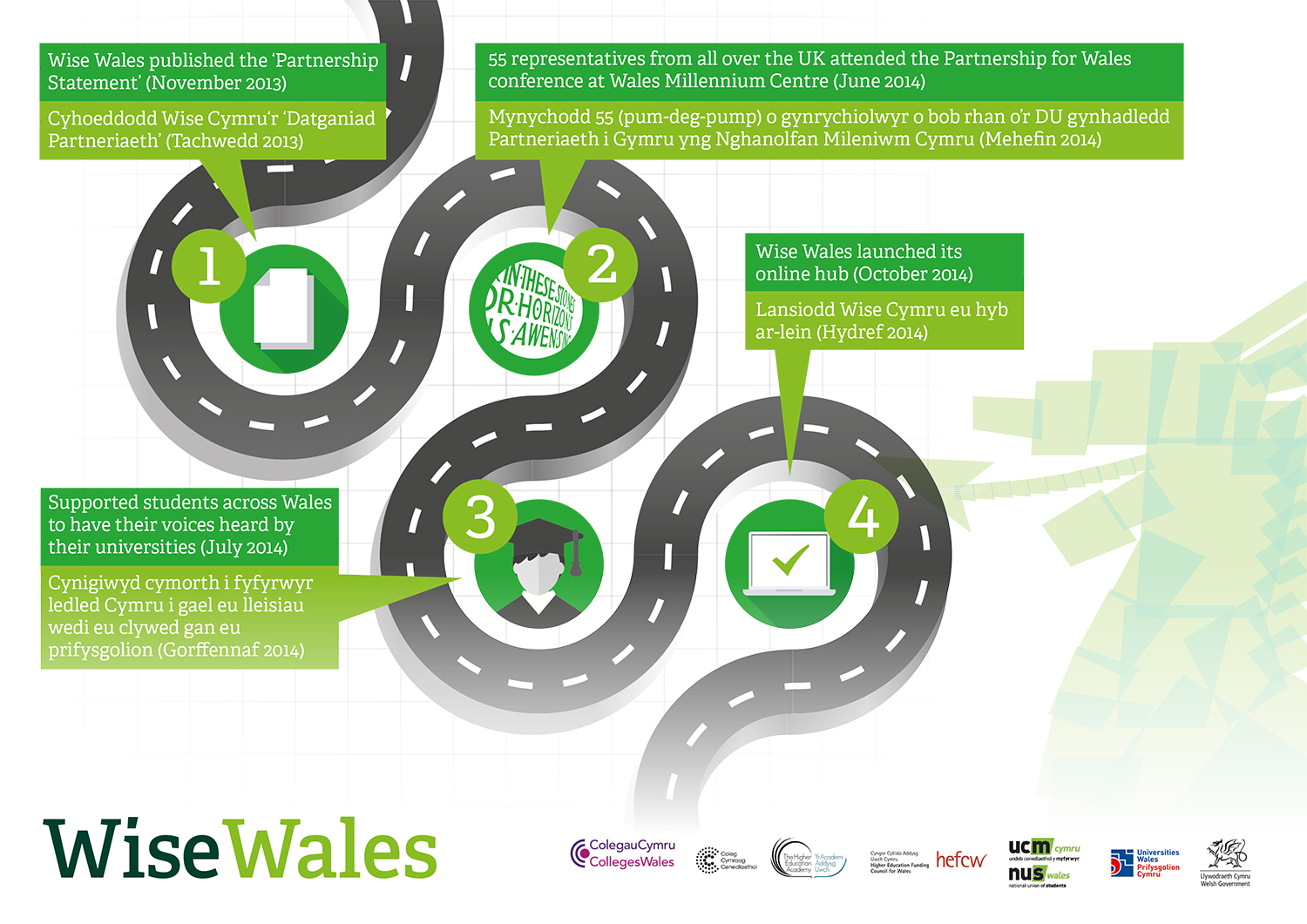 Wise-Wales-Infographic-2